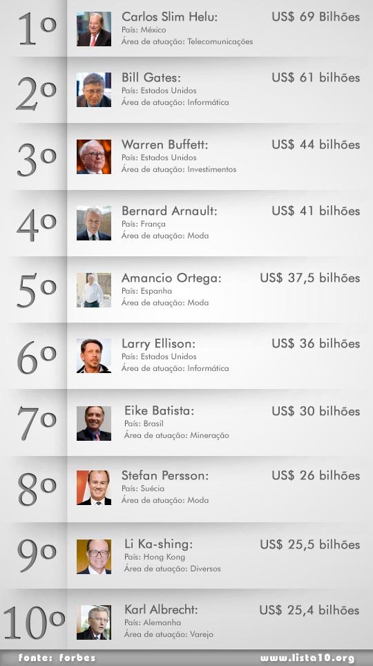 Os 10 + ricos do mundo